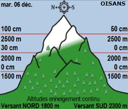 Image d'illustration pour Les prévisions pessimistes quant à la neige en montagne