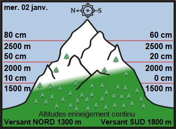 Image d'illustration pour Enneigement sur les Alpes et les Pyrénées début 2019