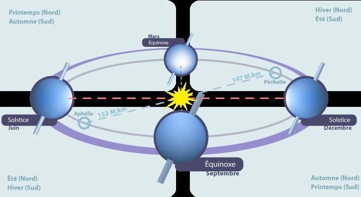 Image d'illustration pour Equinoxe de printemps astonomique et calendaire