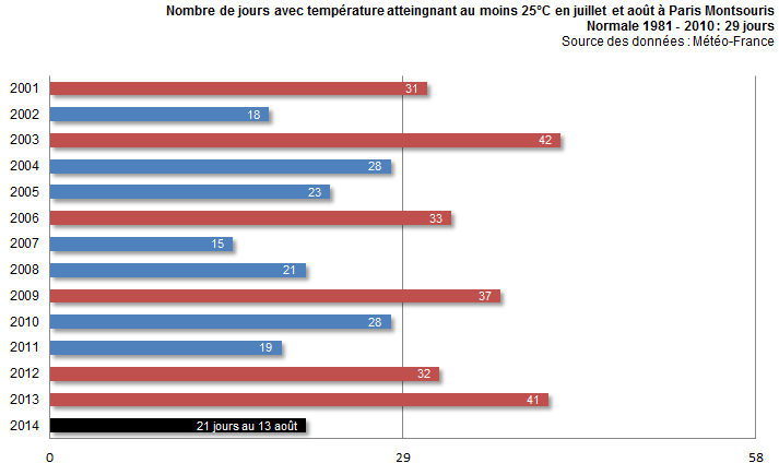 Image d'illustration pour Un été pourri à... Paris ? température, pluviométrie et ensoleillement