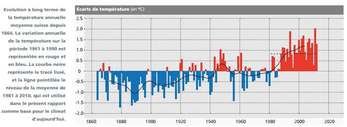 Scénarios climatiques en suisse d'ici 2050