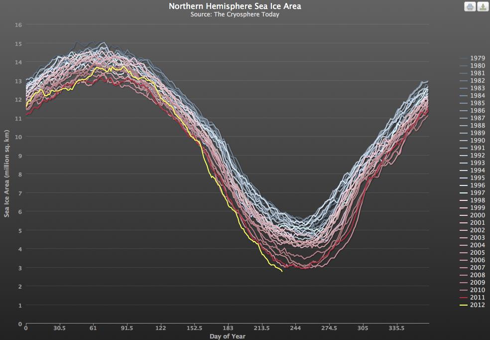 evolution-superficie-banquise-arctique-depuis-1979