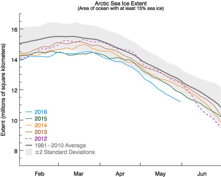 Image d'illustration pour La glace sur l'Océan Arctique bat un nouveau record bas