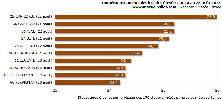 Image d'illustration pour Dernières fortes chaleurs de l'été ?
