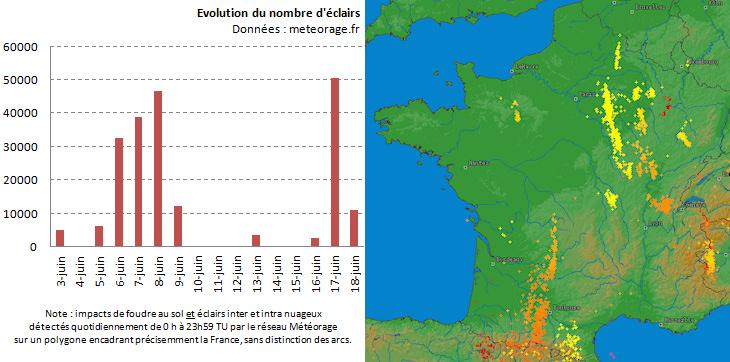 Image d'illustration pour Violents orages en Haute Garonne, Tarn et Garonne et Lot