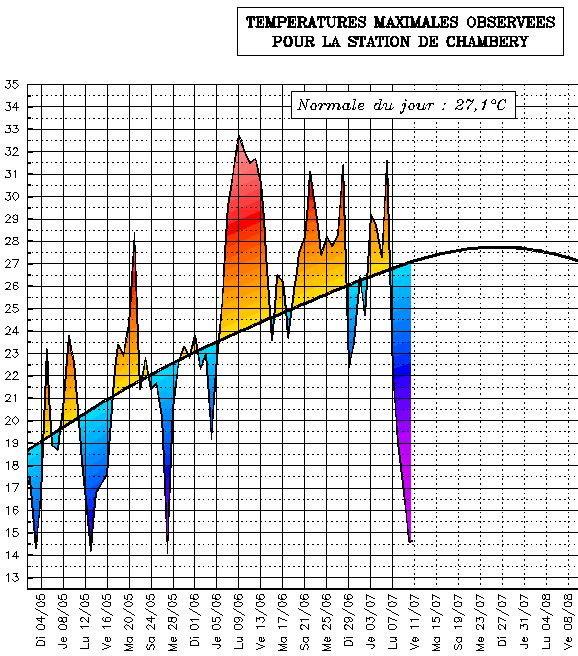 Image d'illustration pour Grande fraîcheur proche des records en Rhône-Alpes