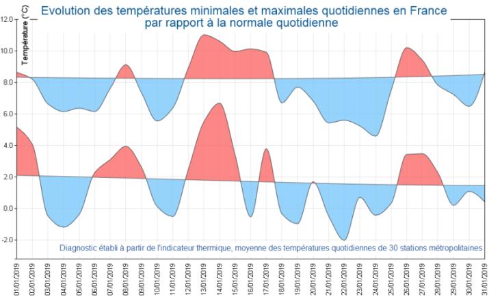 Image d'illustration pour Janvier plus froid que la normale en France - Et après ?