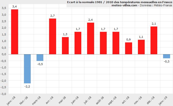 34e5209bc Rien de bien remarquable à cela si ce n est qu il faille remonter à mars  2018 pour qu une moyenne mensuelle nationale ne soit pas excédentaire.