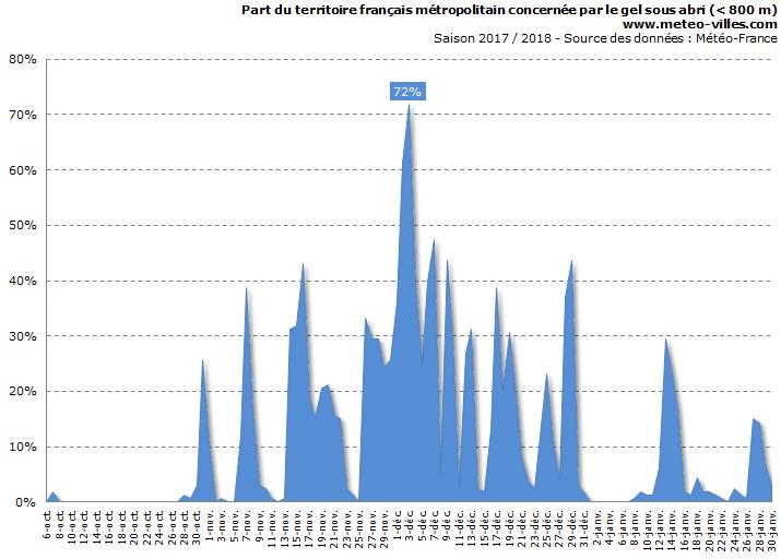 Image d'illustration pour Faiblesse record du nombre de jours avec gelée en janvier