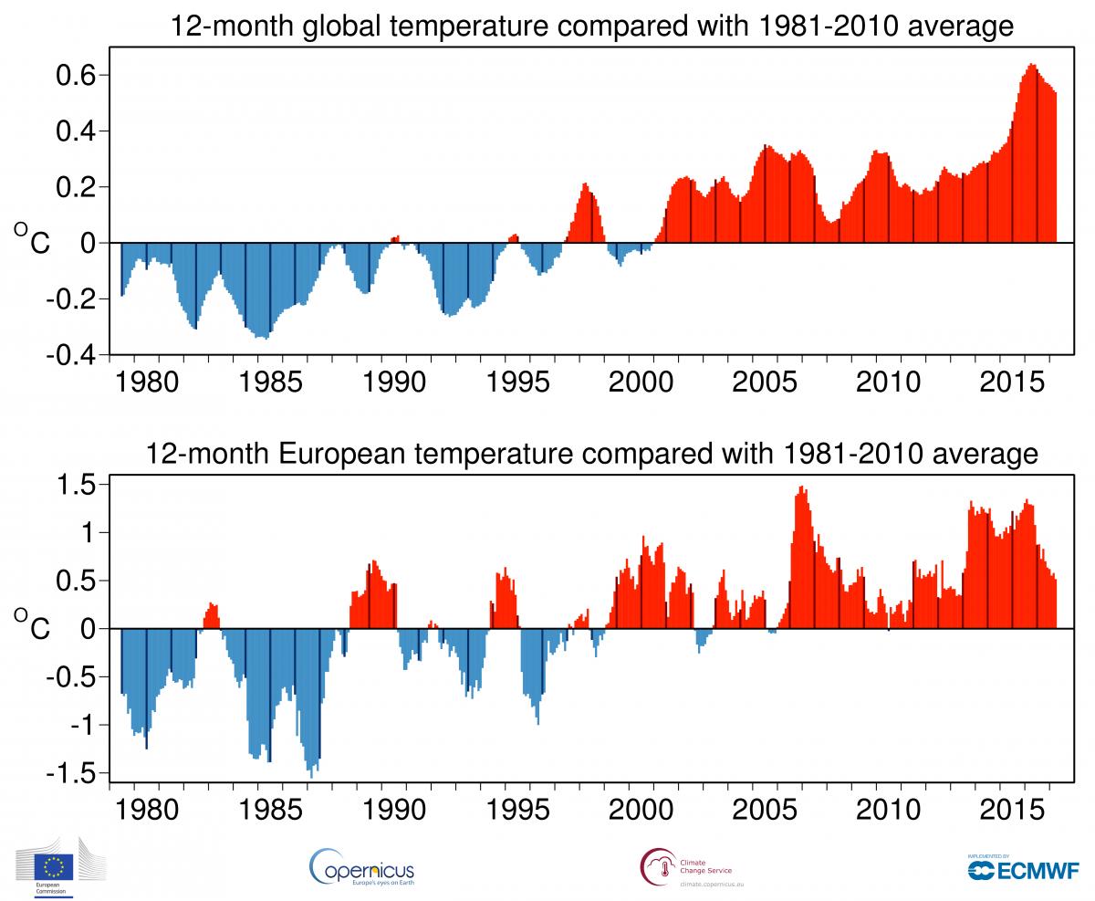 Image d'illustration pour Copernicus : 2017 vers la 2e année la plus chaude à l'échelle mondiale ?