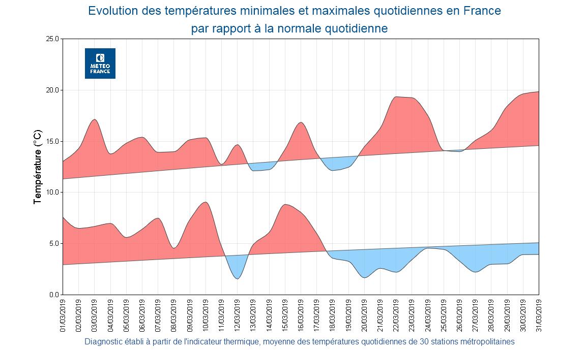 496dd27c4 L après-midi le plus doux s est produit le 31 mars (près de 20°C de  moyenne). A l inverse