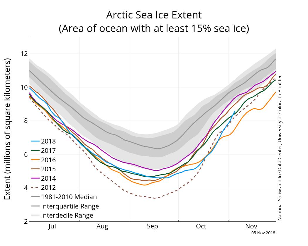 Image d'illustration pour Banquise Arctique : 3e niveau le plus bas observé en octobre