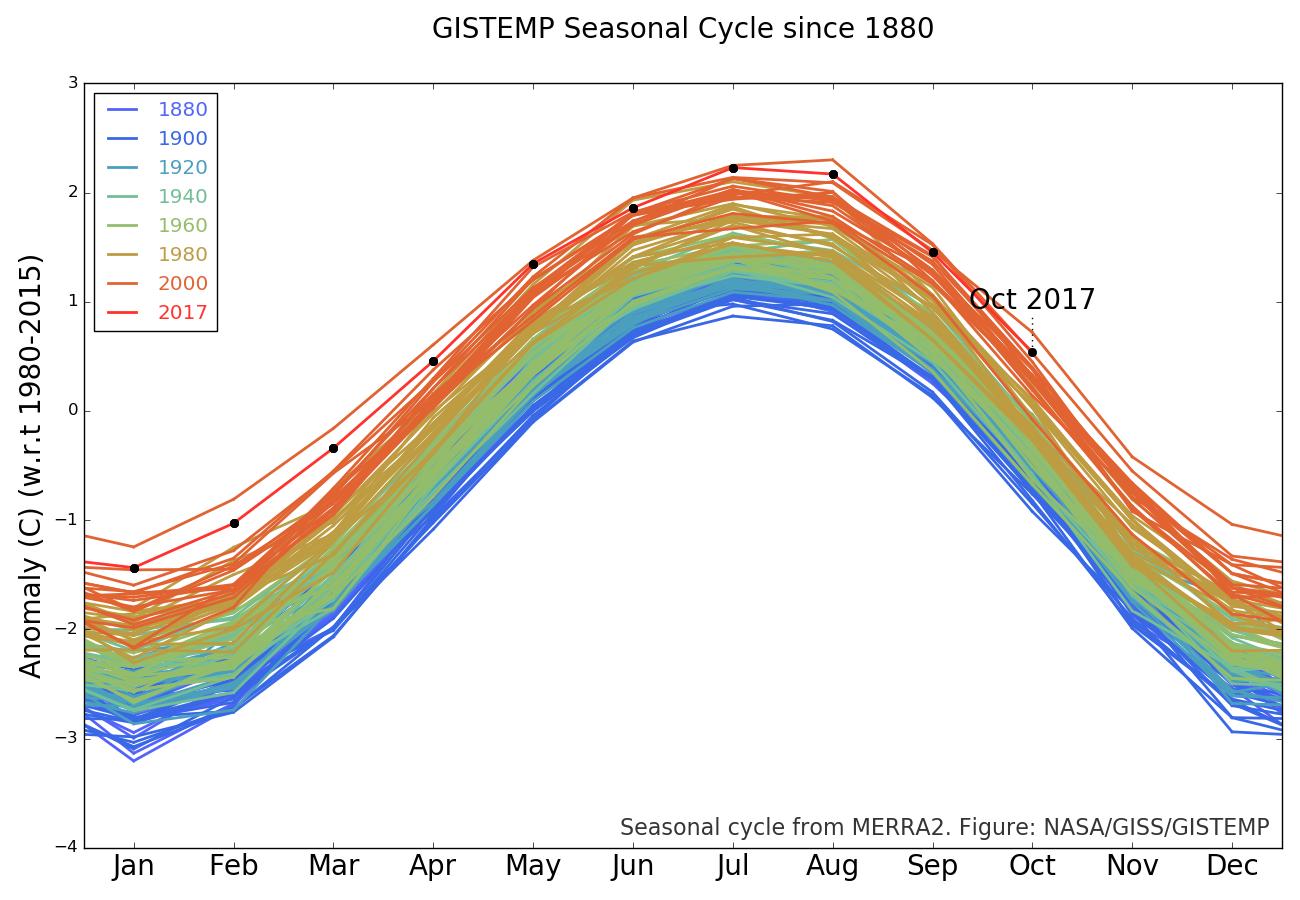 Image d'illustration pour Octobre 2017: NASA et NOAA confirment un mois particulièrement doux