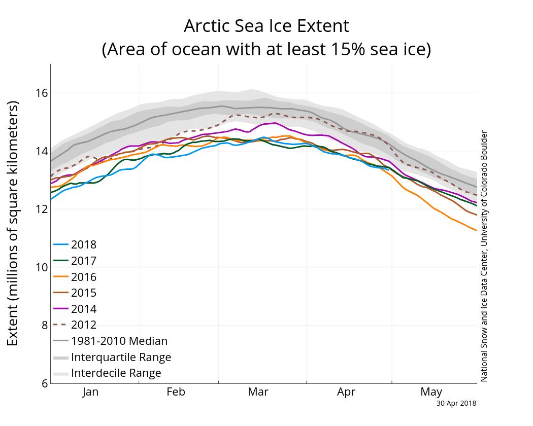 Image d'illustration pour Banquise Arctique : record en avril, une mer de Béring libérée des glaces