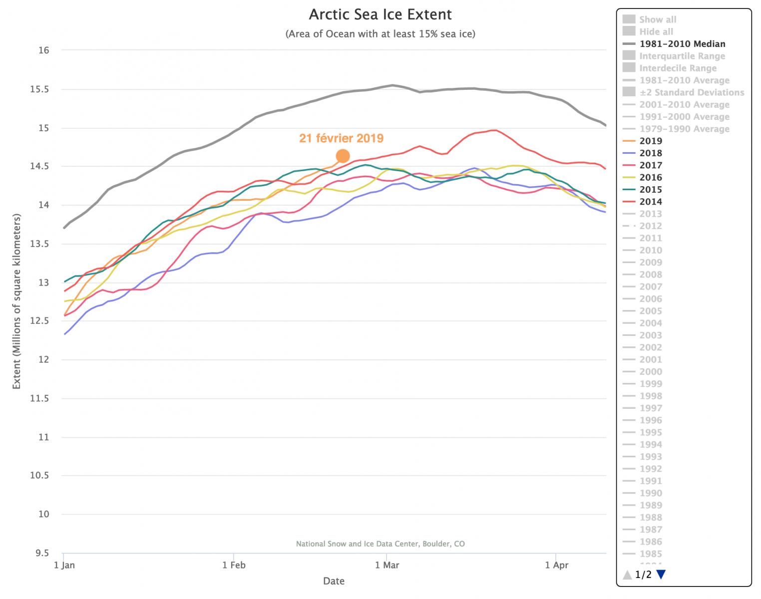 Image d'illustration pour Point sur l'état de la banquise Arctique à la fin février