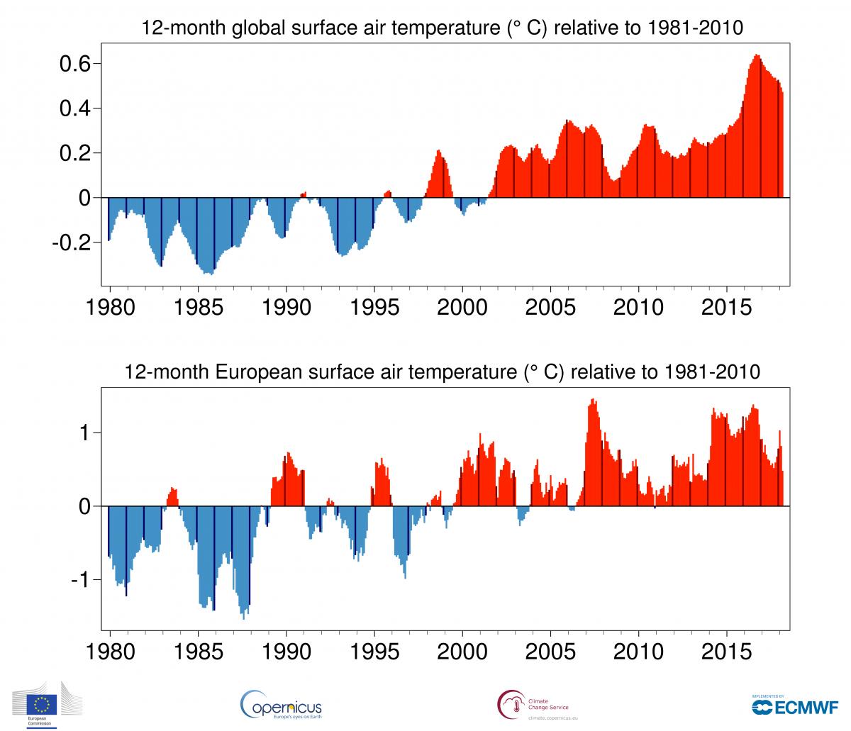 Image d'illustration pour Mars 2018 : froid en Europe, 3e mois le plus doux dans le Monde