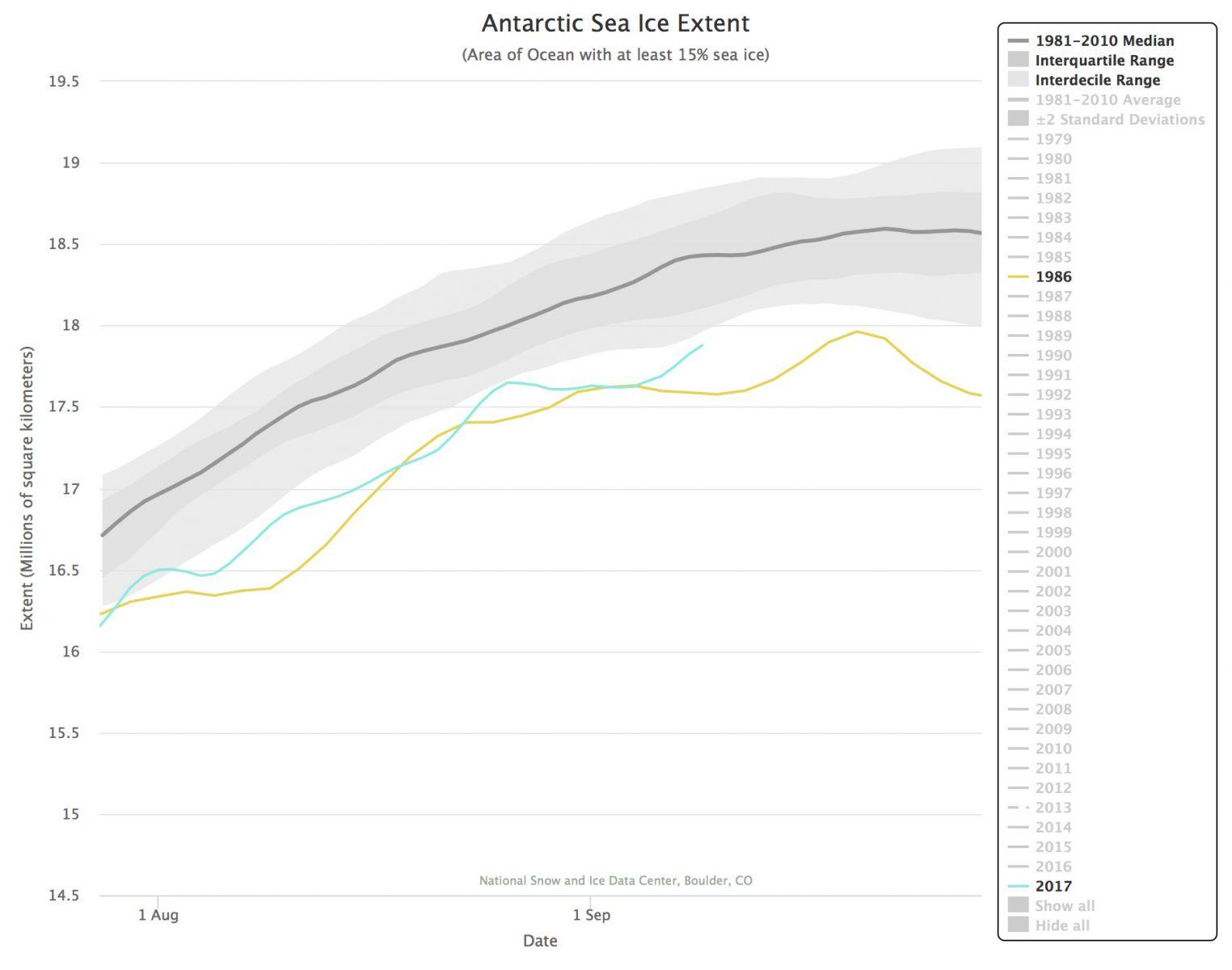 Image d'illustration pour Banquise Arctique & Antarctique : le bilan du mois d'Août