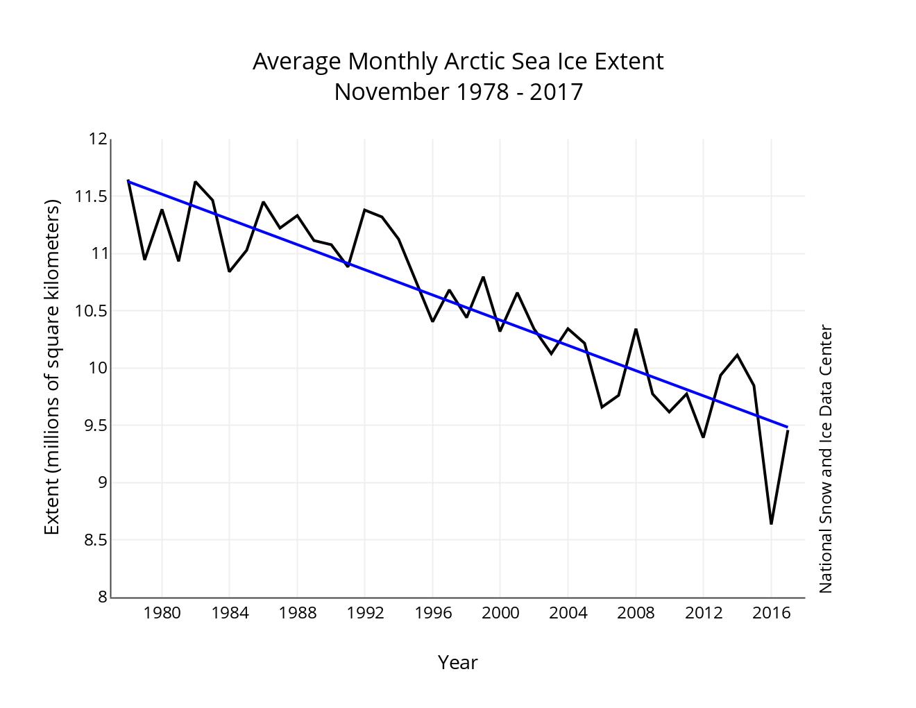 Image d'illustration pour Banquise Arctique : 3e étendue la plus faible en Novembre