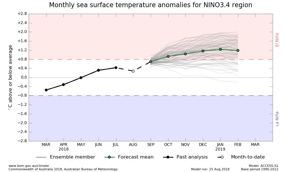 Image d'illustration pour Vers un nouveau phénomène El Niño en fin d'année