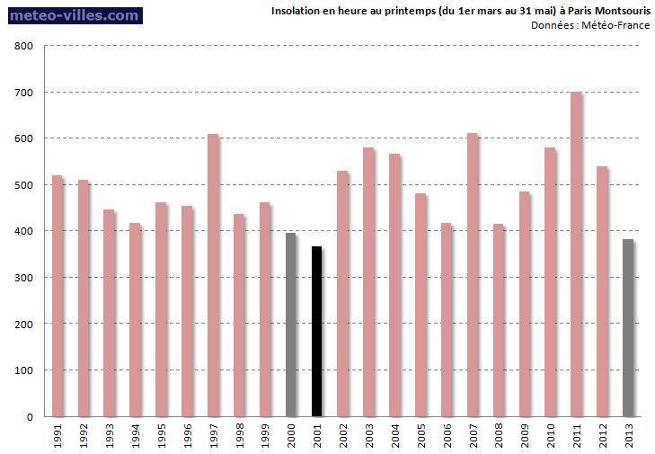 Image d'illustration pour Météo-Paris : Printemps le moins ensoleillé depuis 12 ans