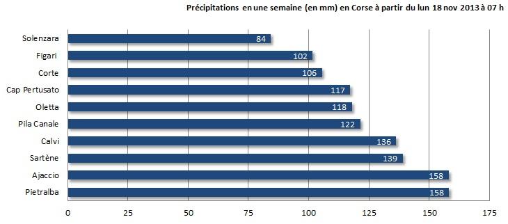Image d'illustration pour Orages, fortes pluies et neige en Corse