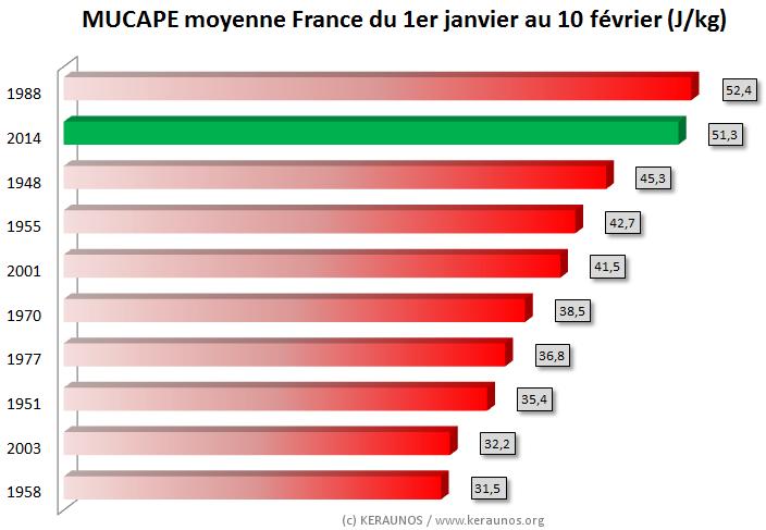 Image d'illustration pour Début d'année remarquablement instable sur la France