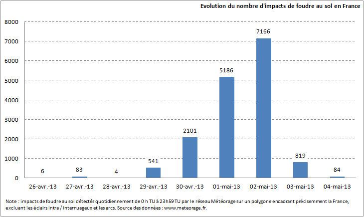 Image d'illustration pour Orages : Plus de 15 000 impacts de foudre du 29 avril au 3 mai