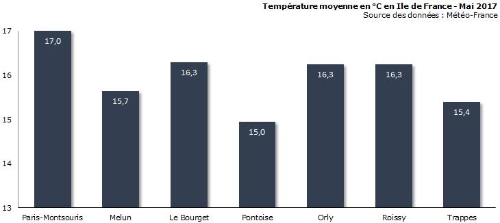 Image d'illustration pour Bilan météo de mai à Paris