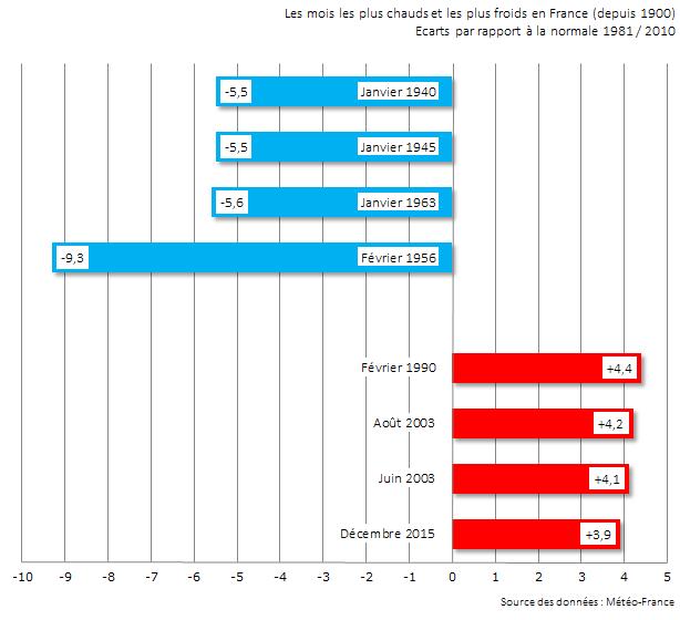 Image d'illustration pour Décembre 2015 : un excédent de température dans le TOP 4