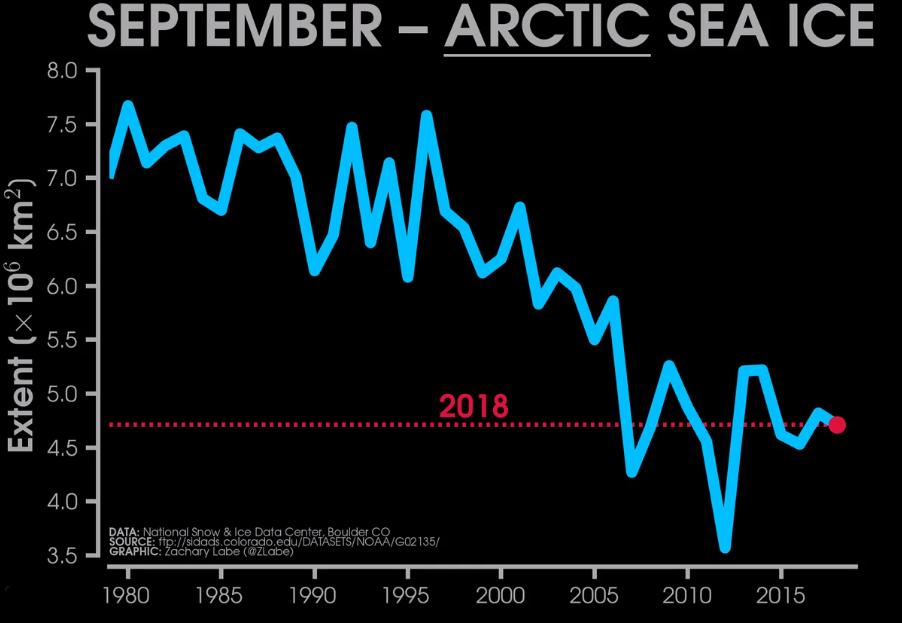Image d'illustration pour Arctique et Antarctique : observation des pics et creux annuels