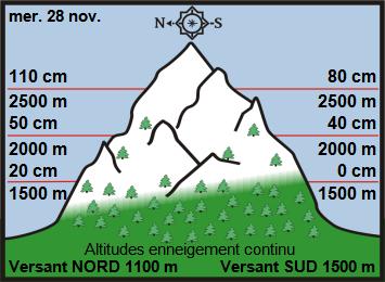 Image d'illustration pour Enneigement sur les Alpes et les Pyrénées