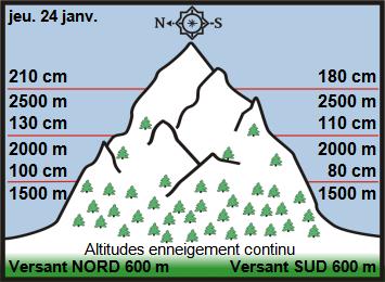 Image d'illustration pour Enneigement & risque d'avalanche sur Pyrénées et Alpes