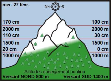 Image d'illustration pour Enneigement sur Pyrénées et Alpes & vacances de février