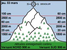 Image d'illustration pour Neige très abondante en montagne & giboulées jusqu'en plaine