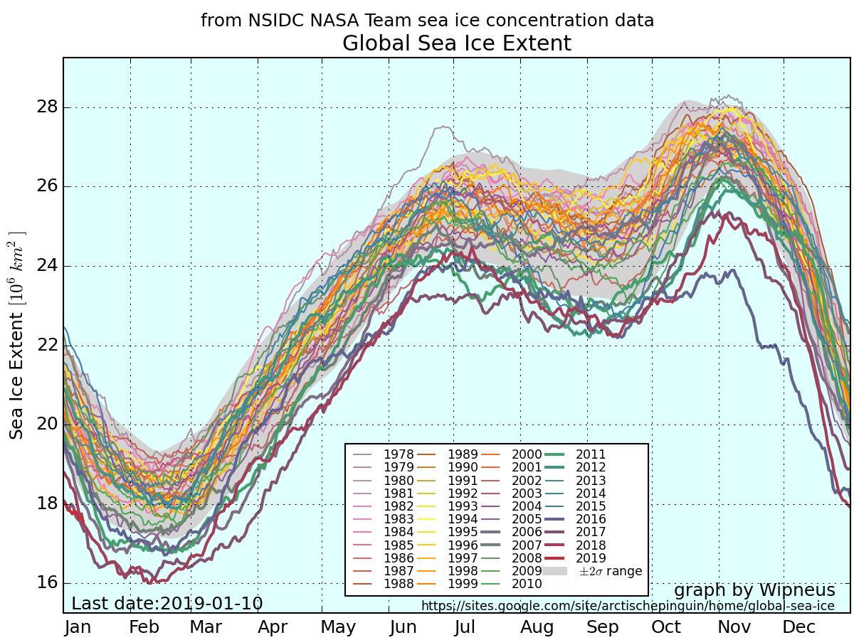 Image d'illustration pour La banquise mondiale au plus bas : record en Antarctique