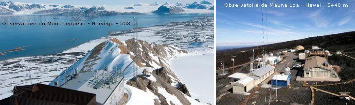 Image d'illustration pour Les taux de CO2 au plus haut dans le monde (Keeling curve)