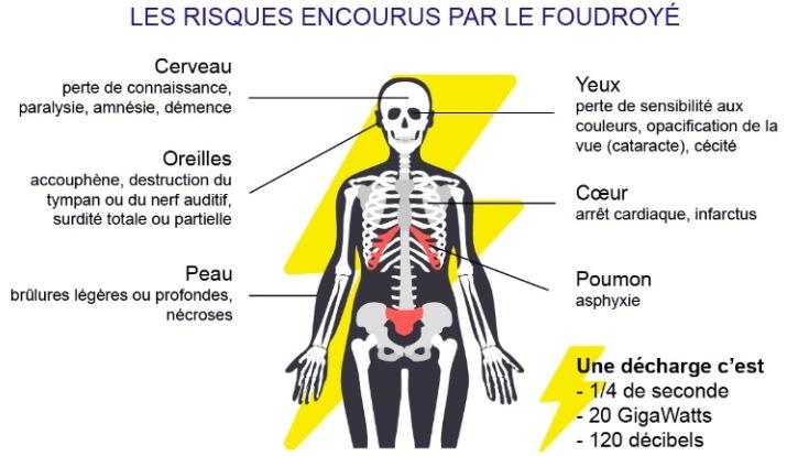 Image d'illustration pour Keraunopathologie : quand la foudre frappe le corps humain
