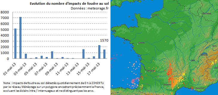Image d'illustration pour Trombe et tornade dans le Var - Foudre en Aveyron