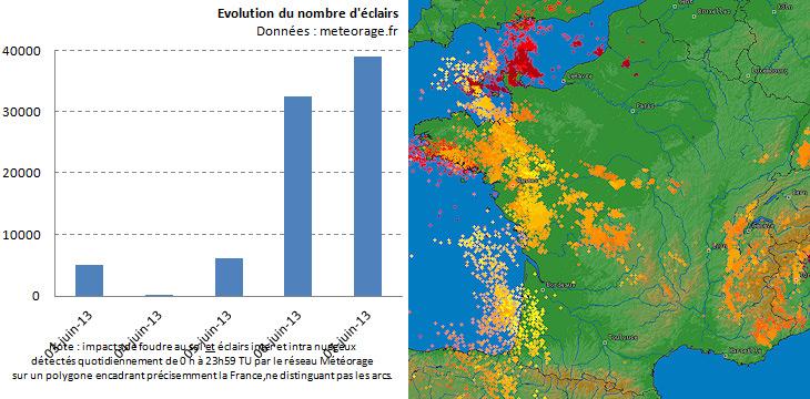 Image d'illustration pour Orages localement forts (Bretagne - Alpes - Pyrénées)