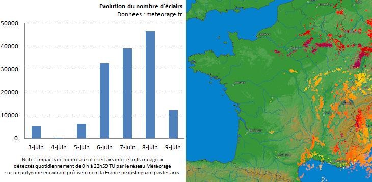 Image d'illustration pour Orages forts - Trombes sur la Côte d'Azur