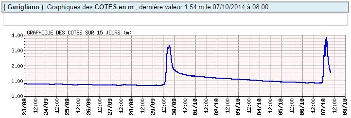 Image d'illustration pour Crues éclairs du Lirou, du Lez et de la Mosson dans l'Hérault