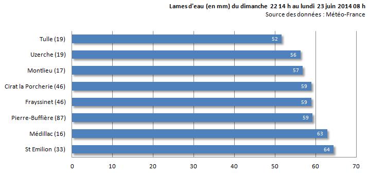 Image d'illustration pour Orage fort en Aquitaine, Limousin et Auvergne : foudre et grêle