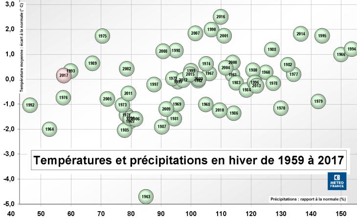 Image d'illustration pour Quelle tendance météo pour l'hiver 2017-2018 ?