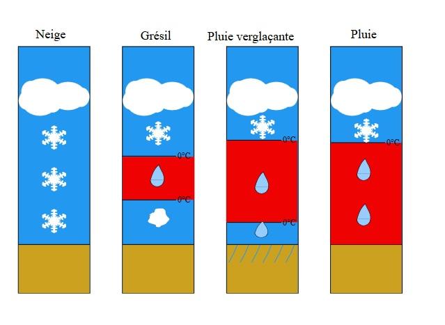 Image d'illustration pour Pluies verglaçantes, compréhension et prévision