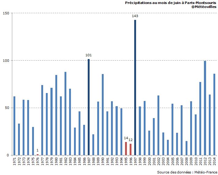 Image d'illustration pour Sécheresse : vers le mois de juin le plus sec à Paris depuis 1976 ?
