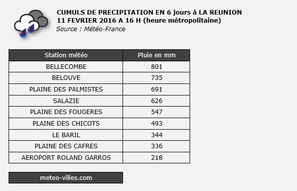 Image d'illustration pour Tempête Daya - Fortes pluies et inondations sur La Réunoin et Maurice