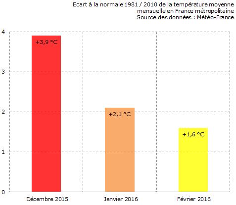 Image d'illustration pour L'hiver 2015 / 2016 a été le plus doux de notre histoire climatologique