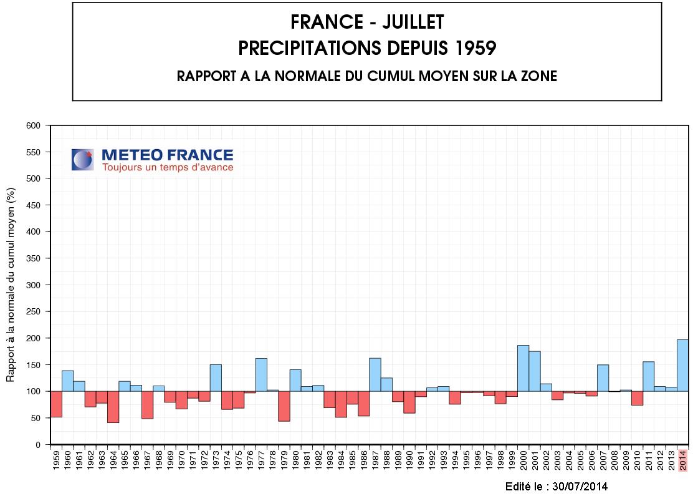 Image d'illustration pour Juillet pluvieux voire pourri : nombreux records de pluie, surtout à l'Est
