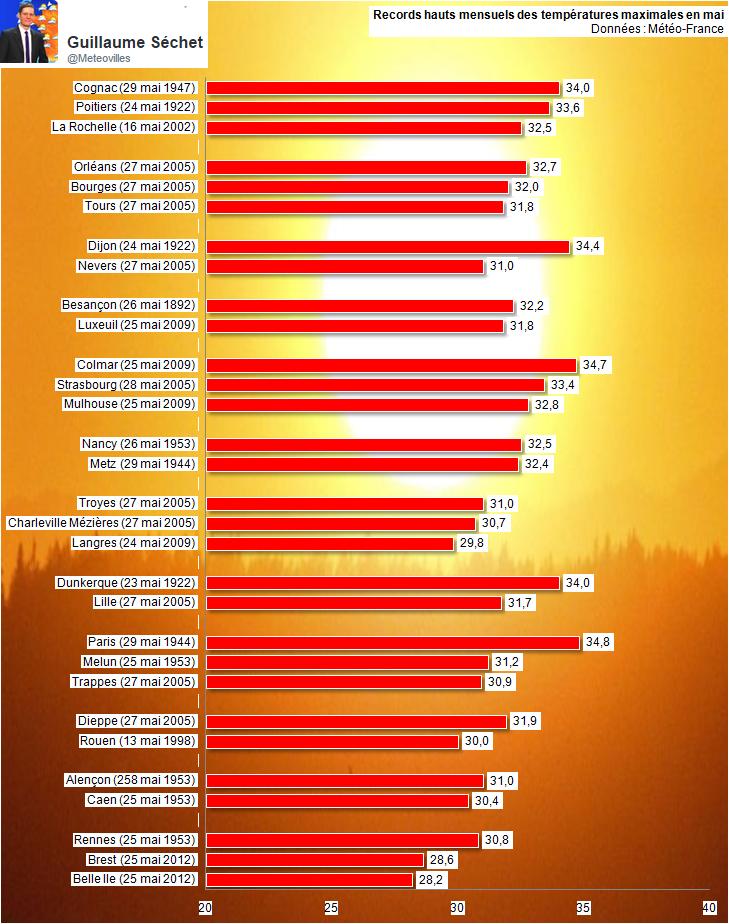 Image d'illustration pour Coup de chaud : vers des records mensuels de chaleur ?