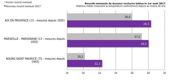Image d'illustration pour 30.5°C : le record national de chaleur nocturne battu en Corse !